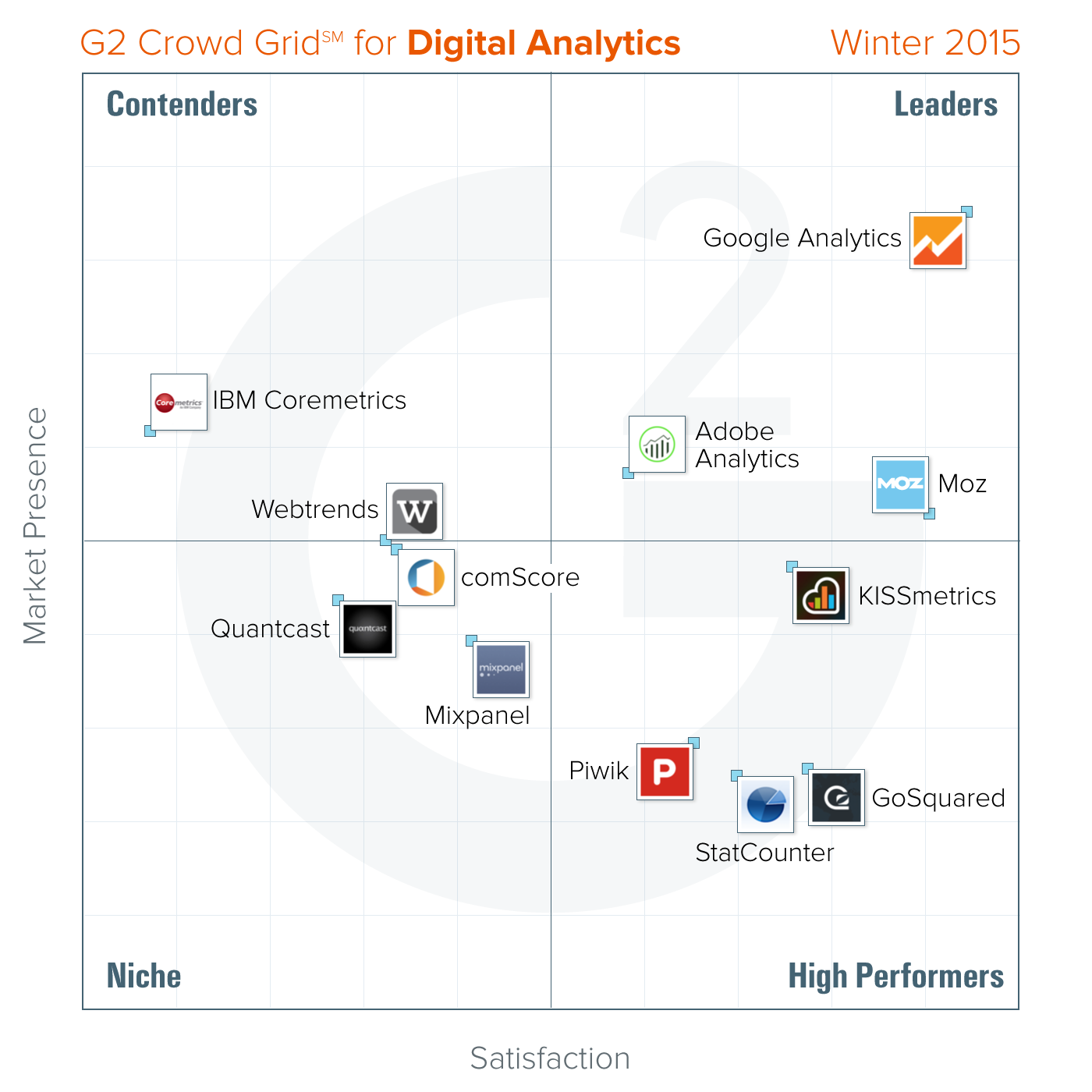 G2 Crowd Publishes Winter 2015 Rankings of the Best Digital Analytics Platforms   Online ...