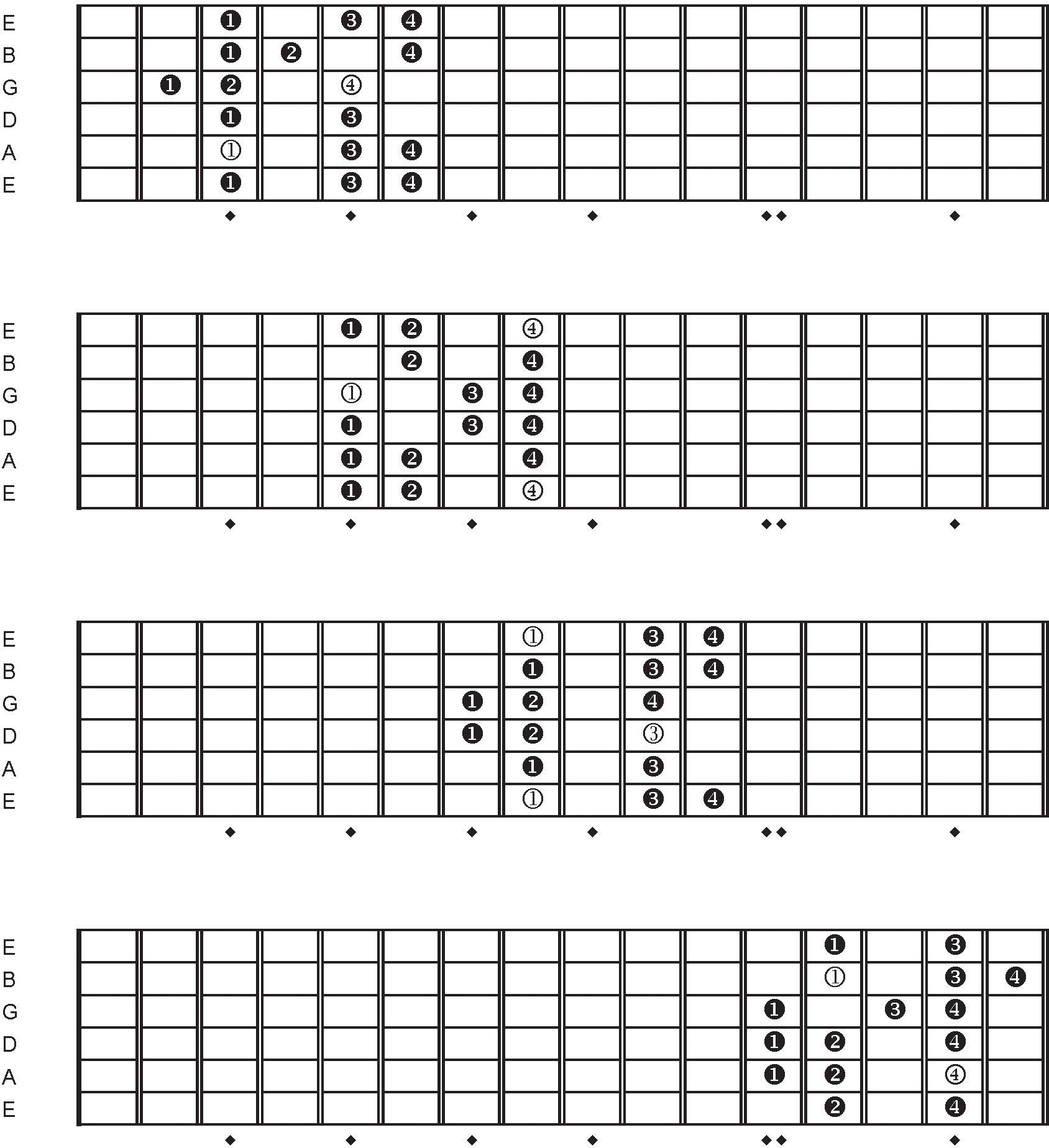 All Guitar Chords Chart: The Dorian Scale In All Twelve Keys