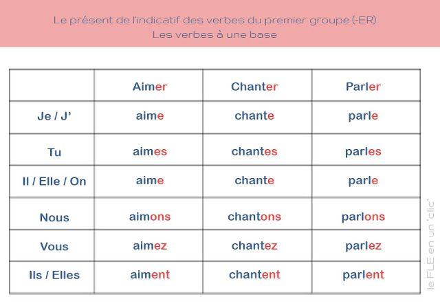 Fle Ressources Le Present De L Indicatif Des Verbes Du Premier Groupe Er Fle Verbe Poeme Hiver