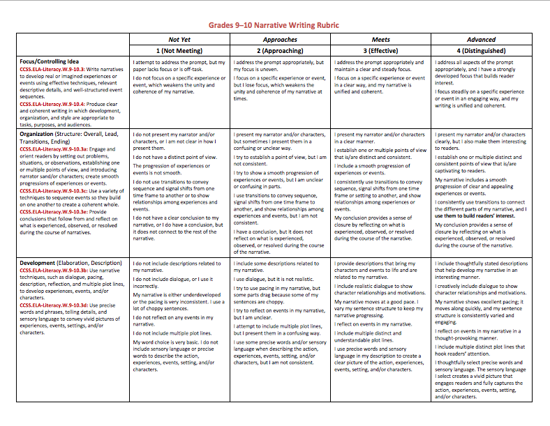9th grade essay writing rubric