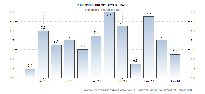 research paper about unemployment in the philippines Unemployment in the philippines economy (1990-2014): an empirical  this  paper examines the empirical relationship between unemployment  journal of  emerging economies and islamic research (2017) vol 5, no 1.