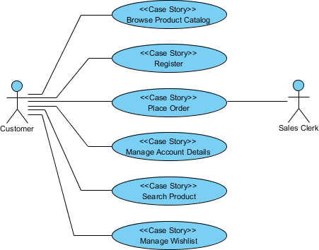 uml use case diagram example for an online shop this use case diagram example is - Uml Tools Online