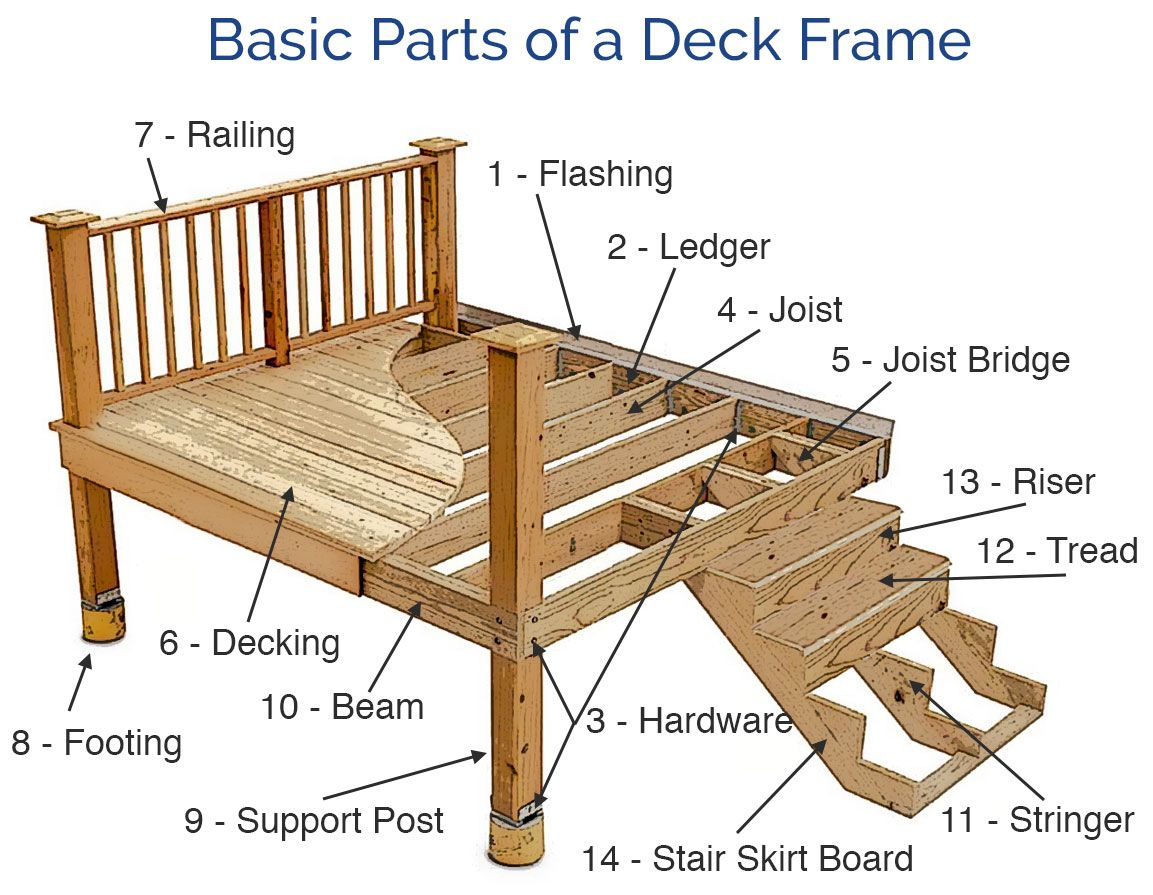 Best Decks 101 Deck Framing Basics In 2020 Deck Framing Diy 400 x 300