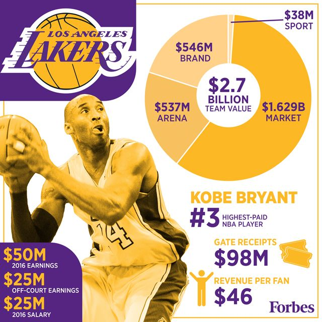 Here S How Every Nba Team Makes Its Money Visualized Nba Nba Teams Kobe Bryant