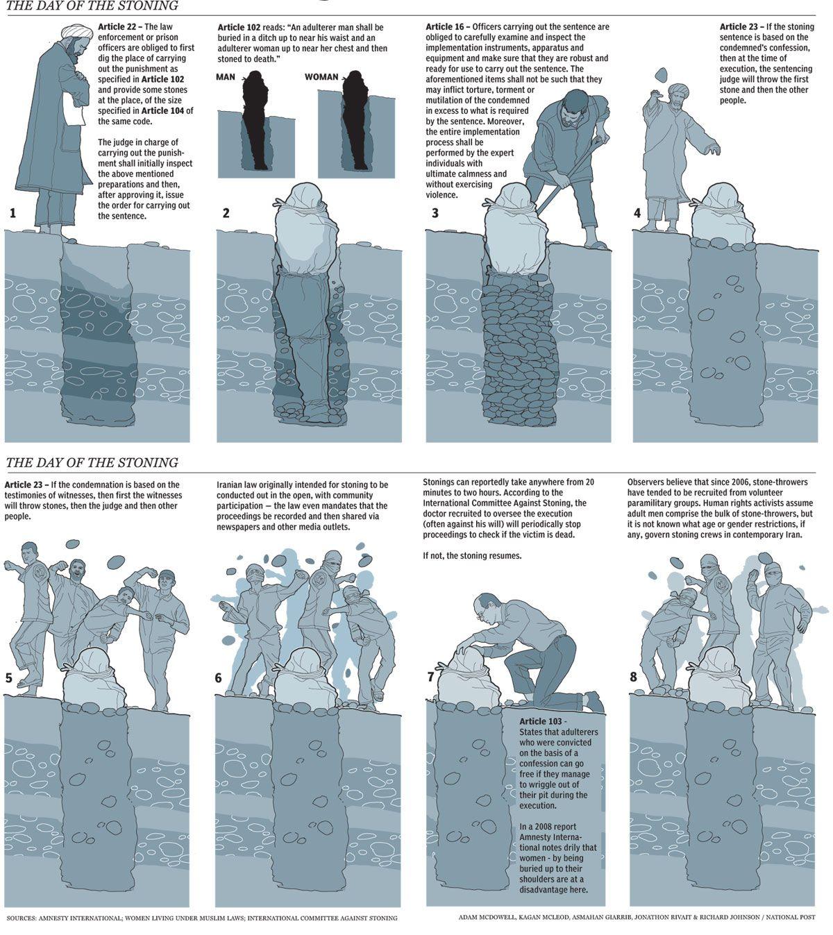 Stoning II   Infographics   Pinterest   Infographic ...