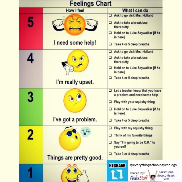 REGRAM! Great Resource suggested by @everythingschoolpsychology - Feeling Chart
