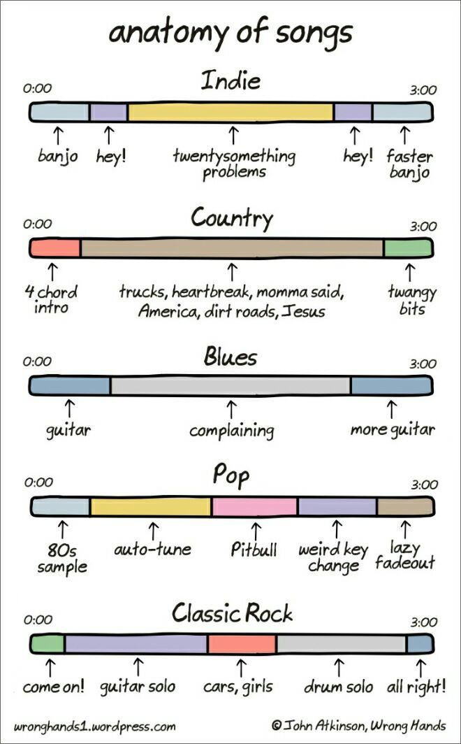 The anatomy of American songs.