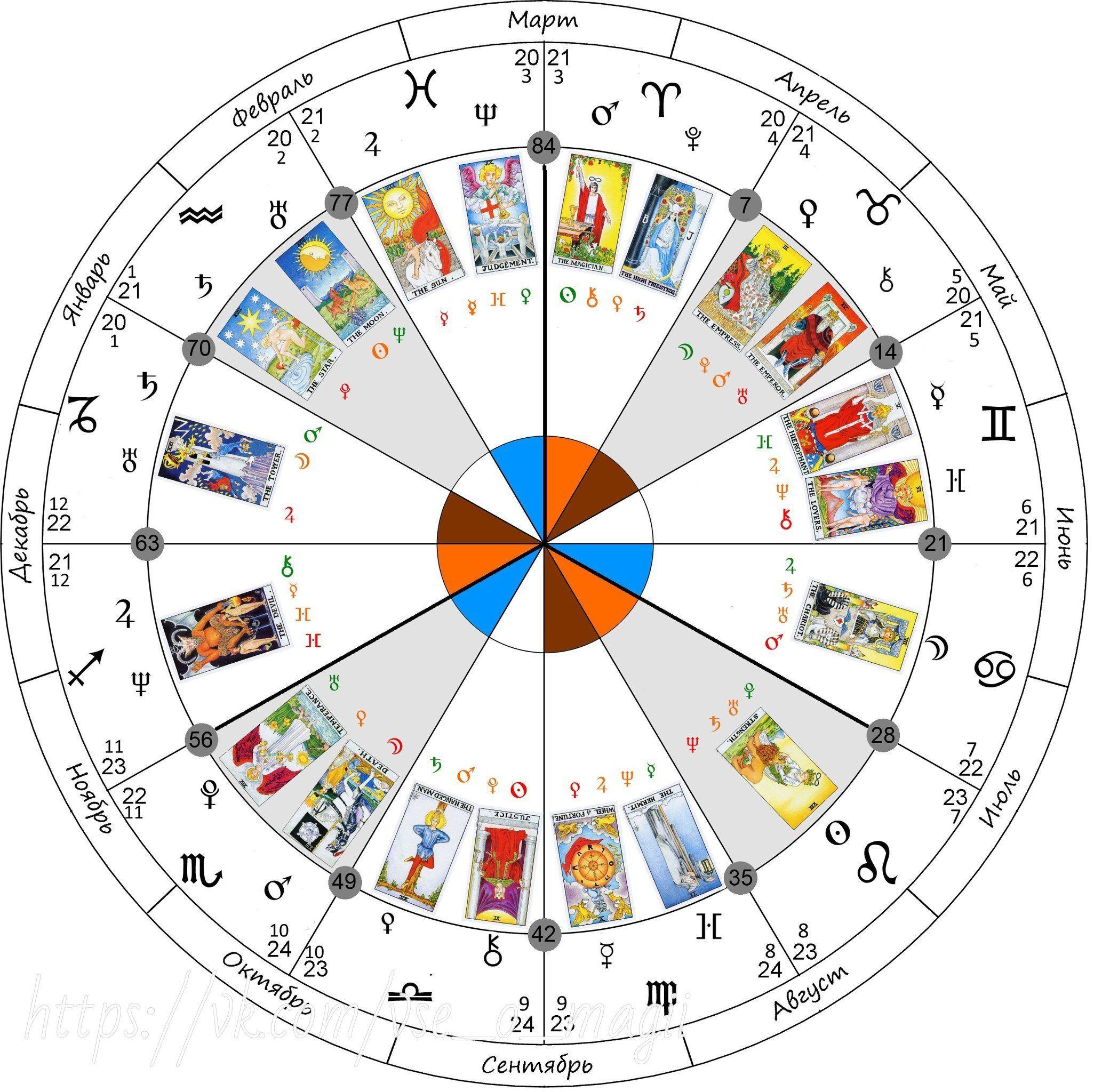 Гадание таро натальная карта гадание таро на будущее значение карт