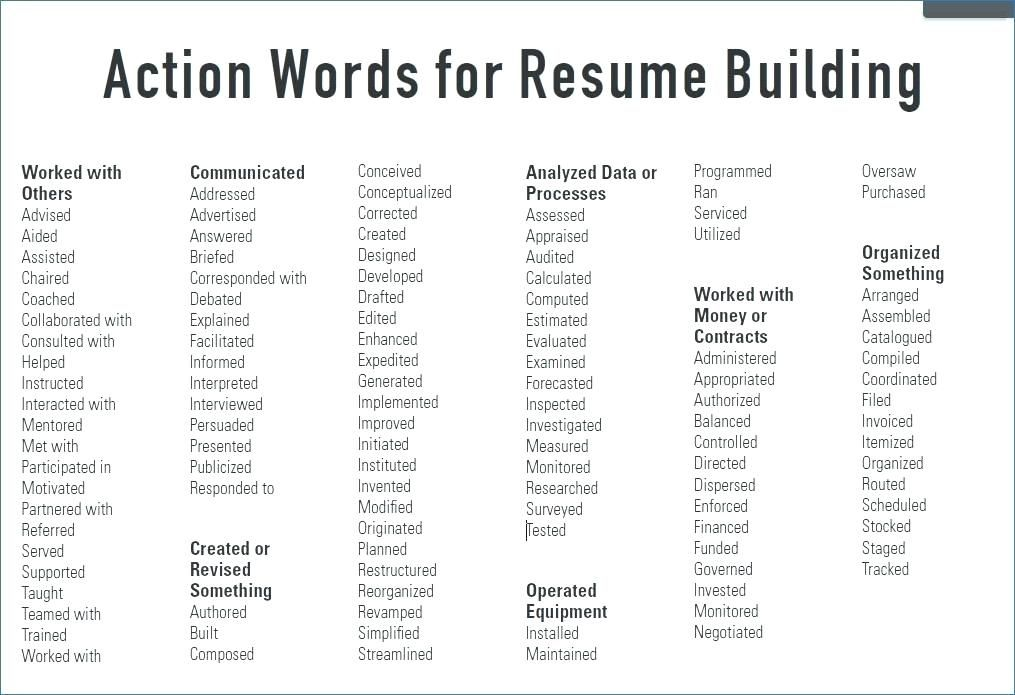 29+ Adjectives to put on resume Resume Examples