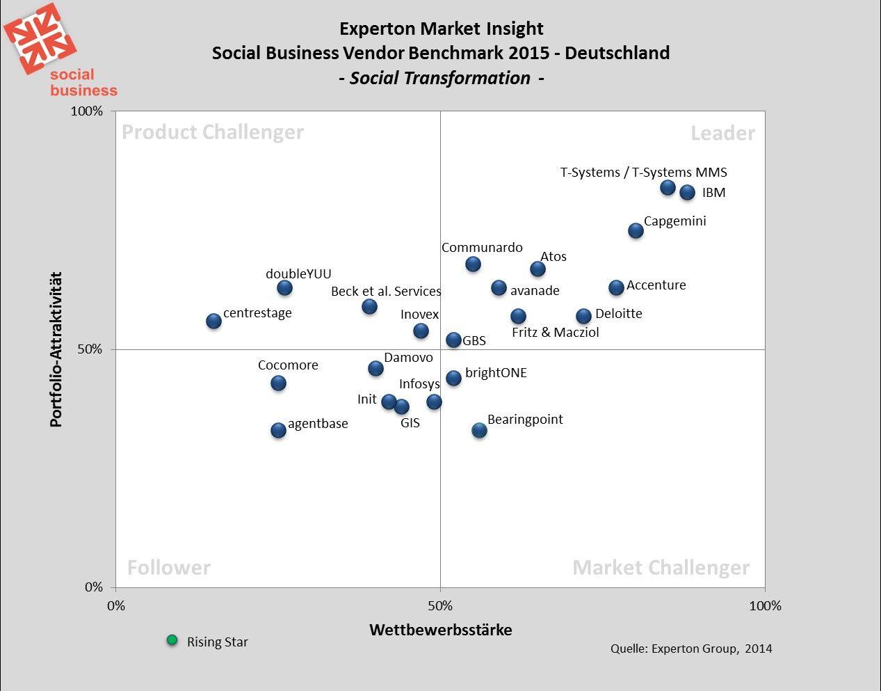 Experton Group: Erste Ergebnisse Social Business Vendor Benchmark 2015
