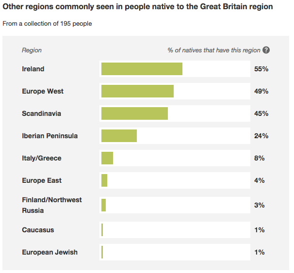 Screenshot from the Great Britain ethnicity estimate content page on ...