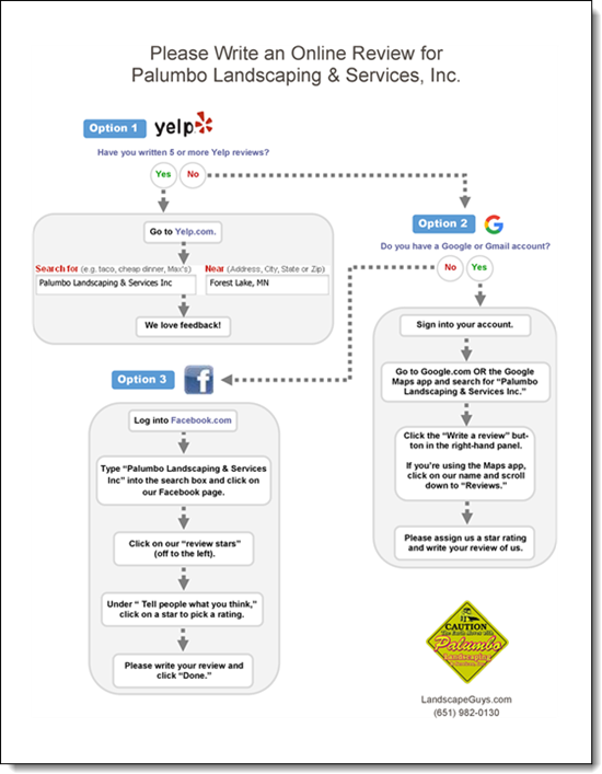 The 3 Site Review Handout For Yelp Google And Facebook Reviews Facebook Reviews Dental Marketing Handouts