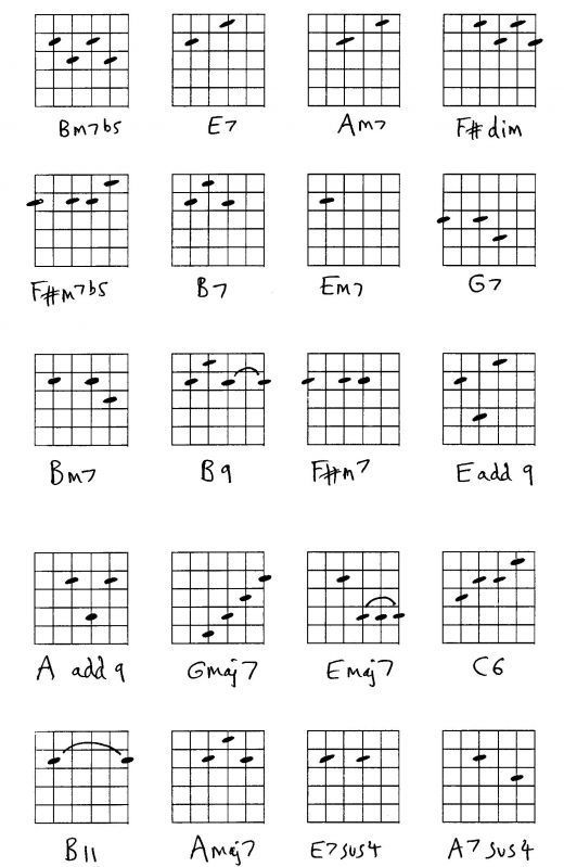 Guitar - Jazz and Diminished Chords | Music Teaching Stuff ...
