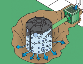 Dry Well Design Dry Well System Landscape Drainage Surface Drainage Backyard Drainage