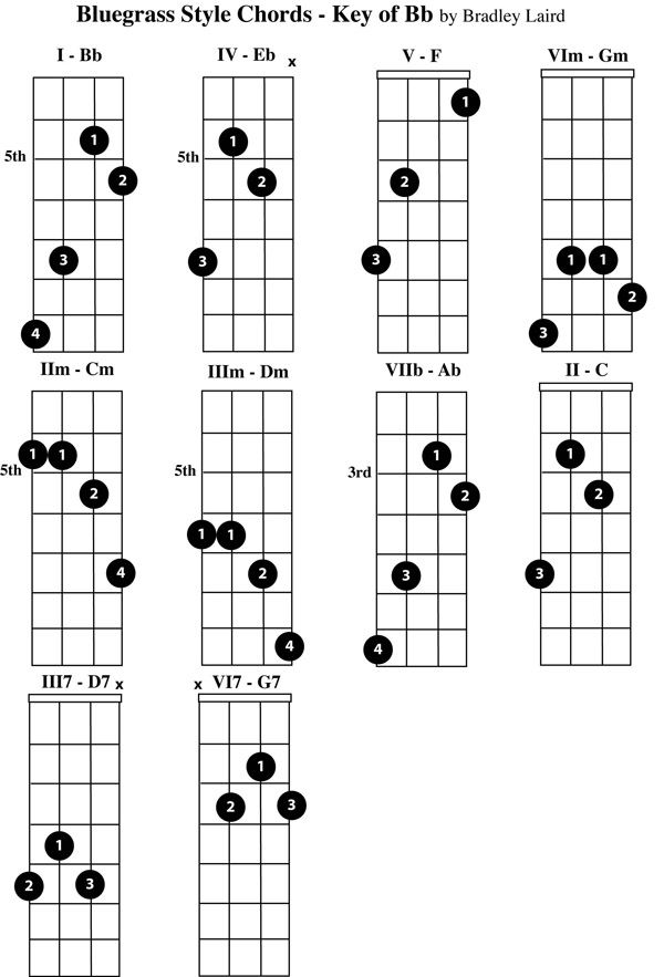 free mandolin chord chart B flat | Mandolin | Pinterest | Mandolin ...