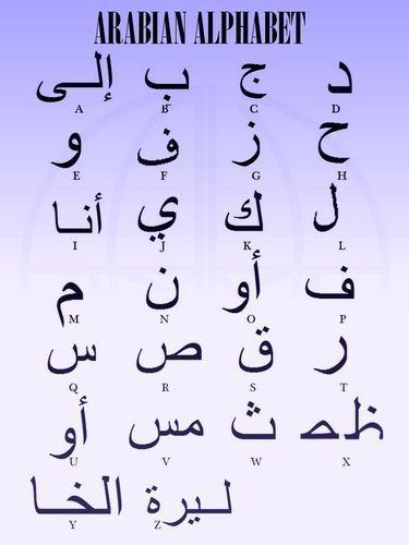 Arabian alphabet Fonts Pinterest Alfabeto, Abecedario and Letras - Letras Para Tatuajes