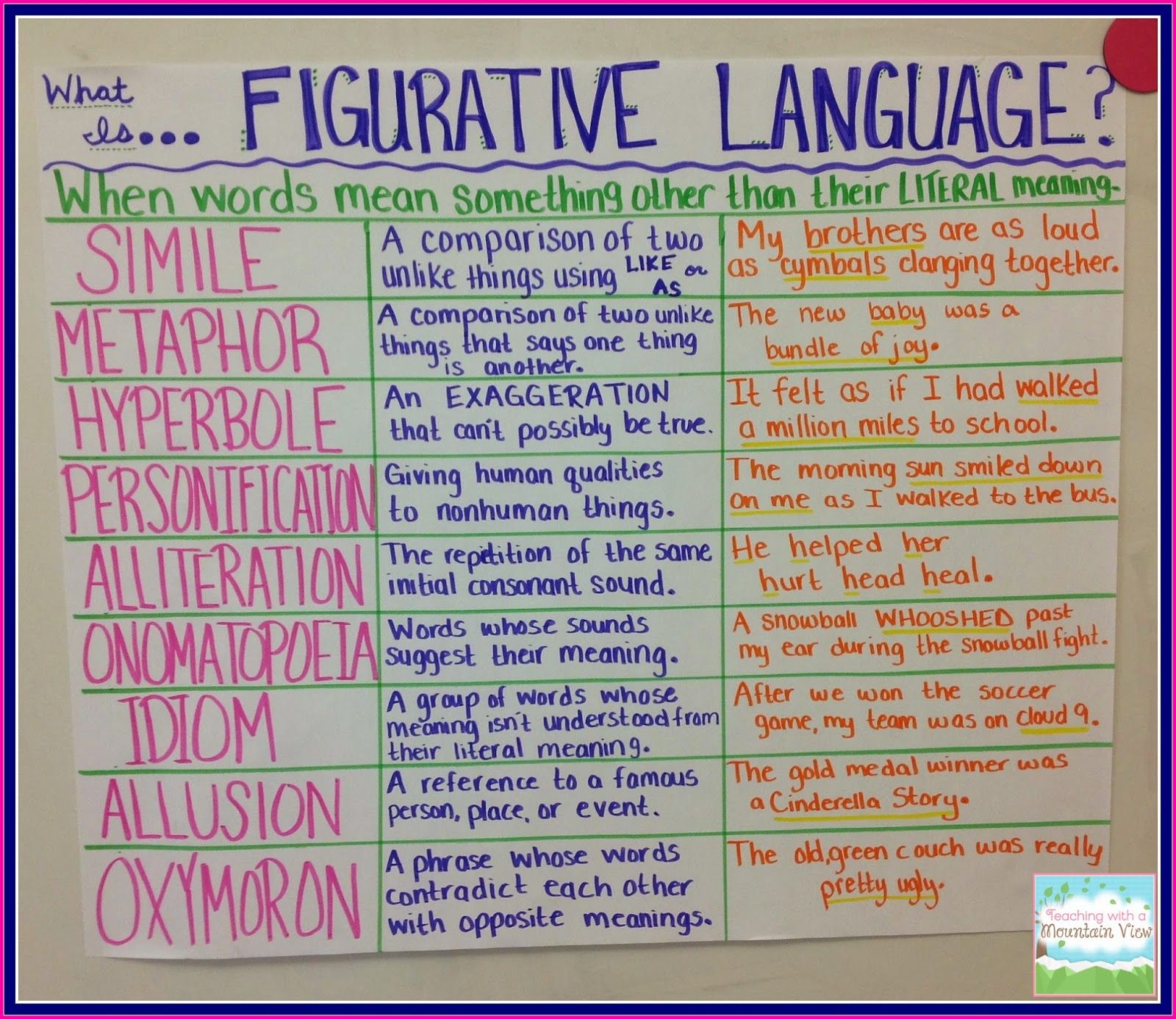 What works in the classroom anchor chart teaching with  mountain view figurative language review also charts pinterest rh
