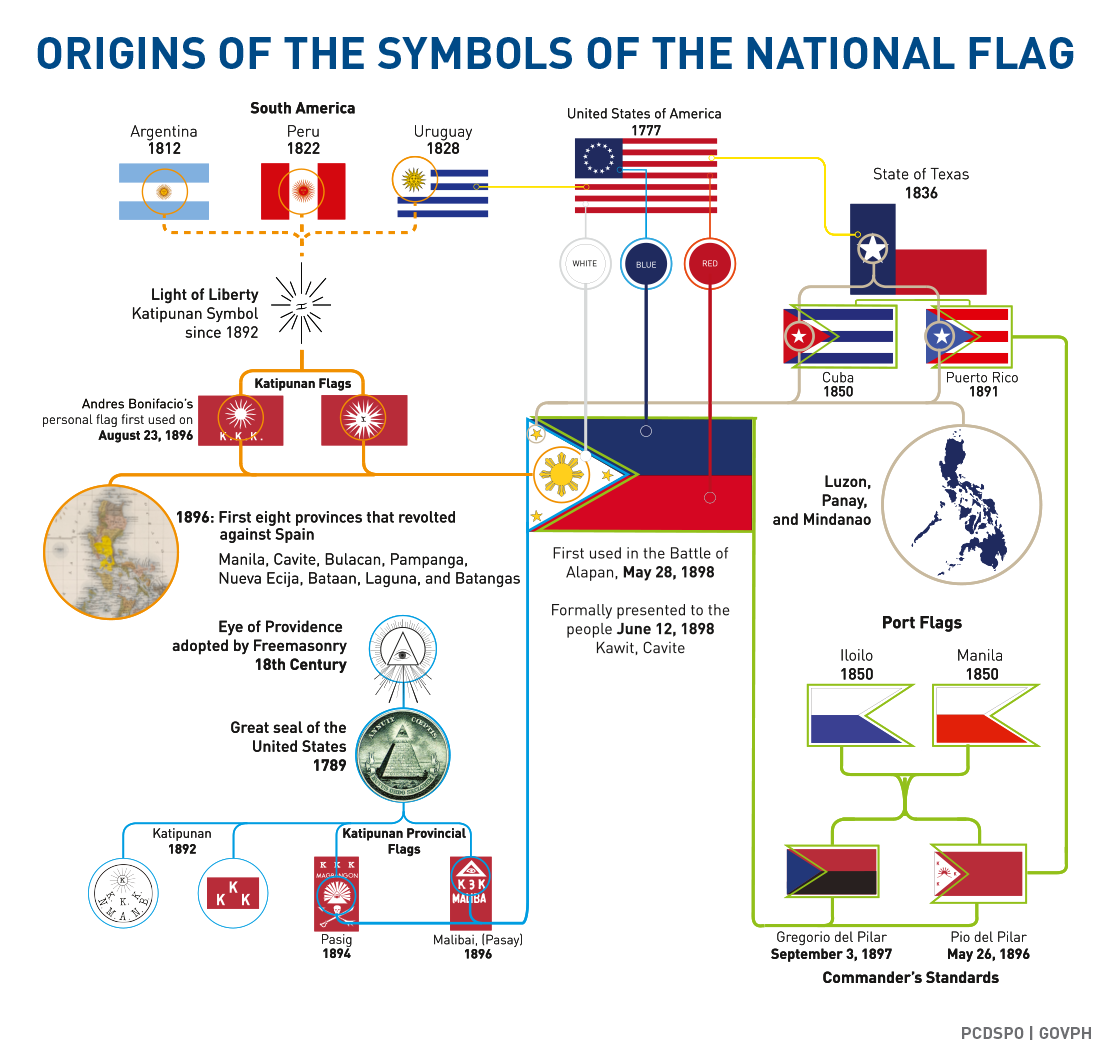 Origin Of The Symbols Of The Philippine National Flag
