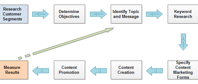 The Definitive Content Marketing Formula - Search Engine Journal.