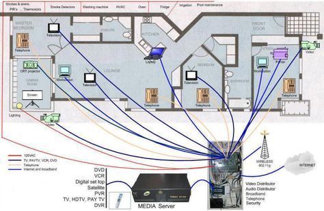 Home Media Wiring - Wiring Diagram Table on
