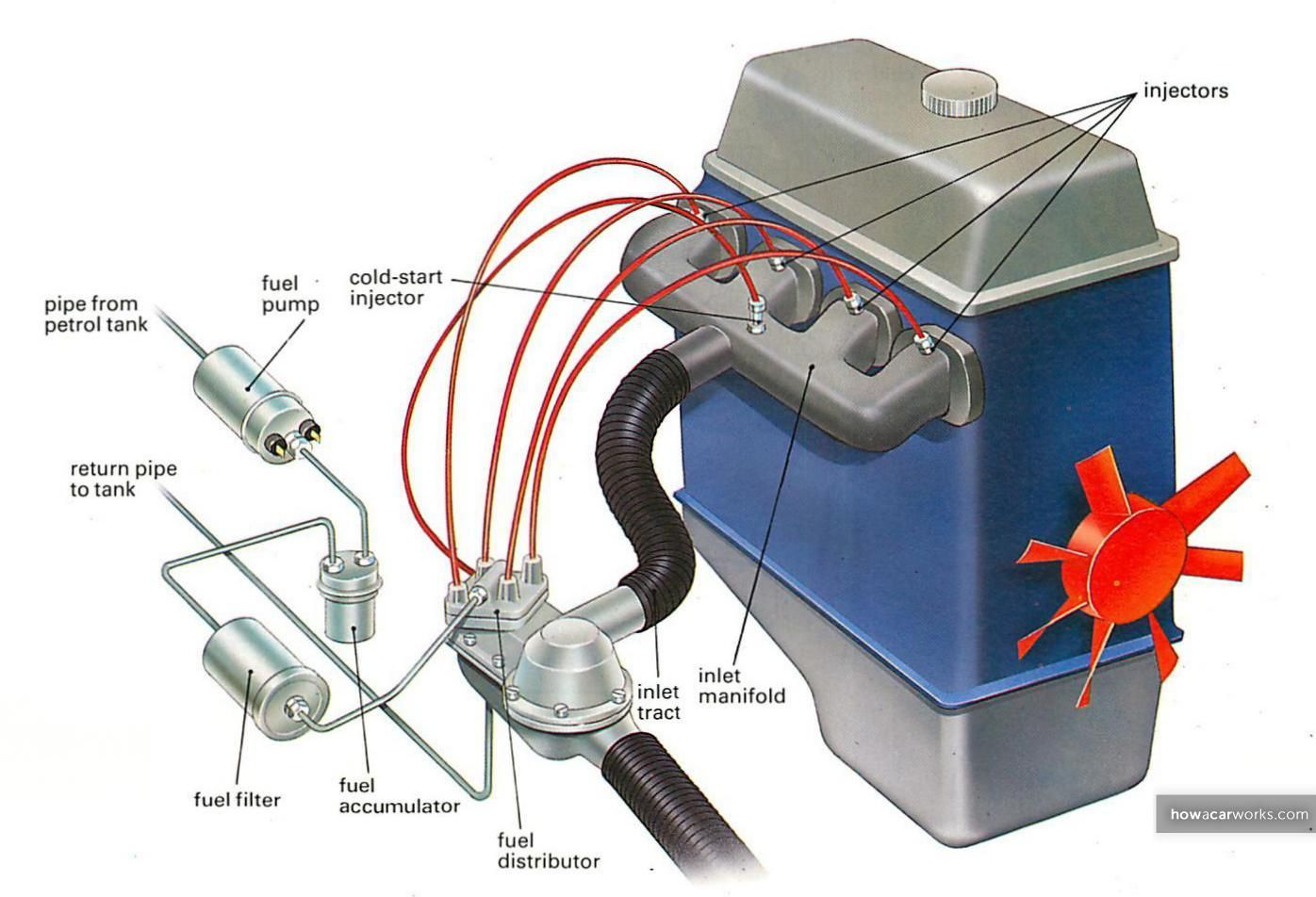 How A Fuel Injection System Works Auto Service Stuff Pinterest Arnold Filters