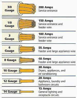 Wire gauges electricity pinterest gauges electrical wiring wire gauges keyboard keysfo Image collections