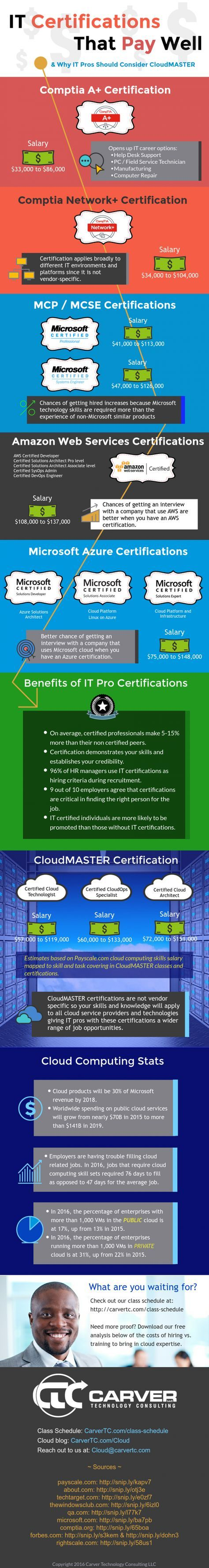 It Certification That Pay Well Infographic Infographics Computers
