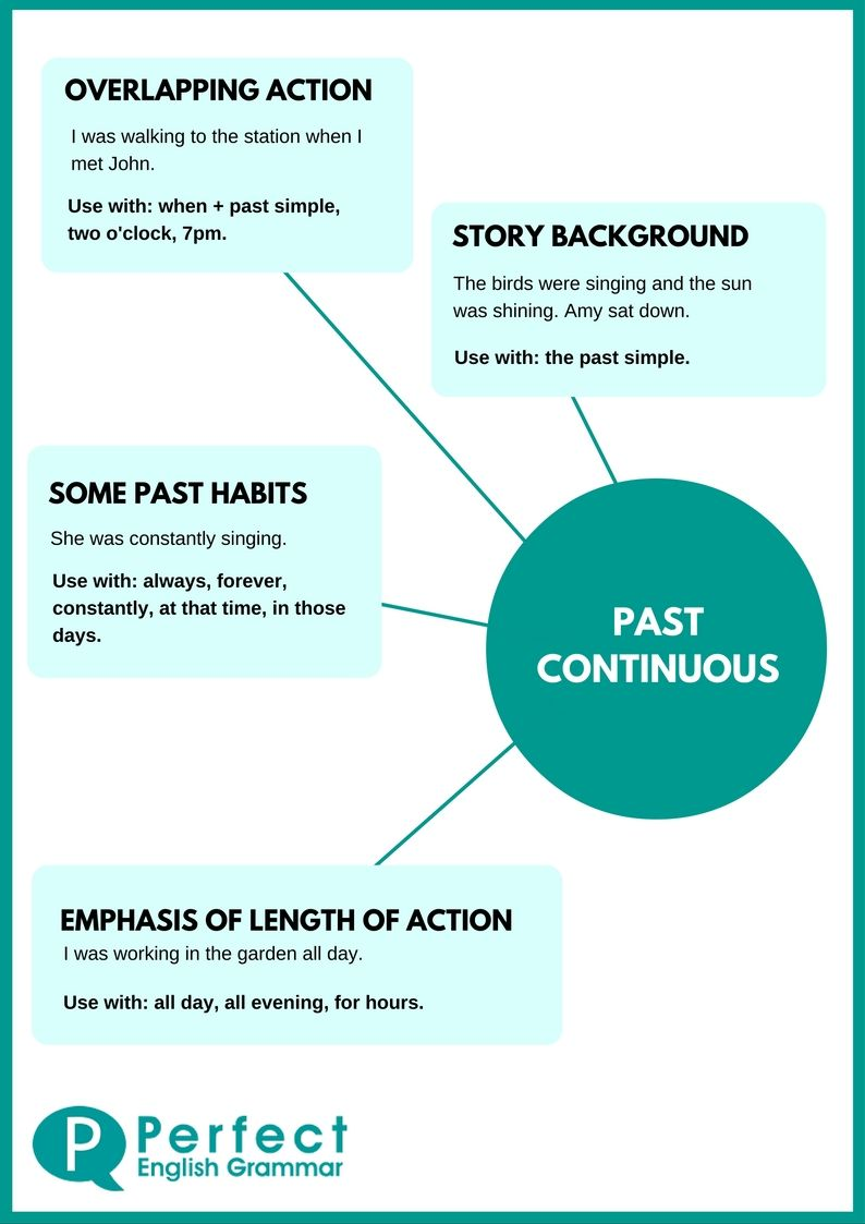 Past Perfect Oefenen Past Continuous Infographic Learn English English Grammar