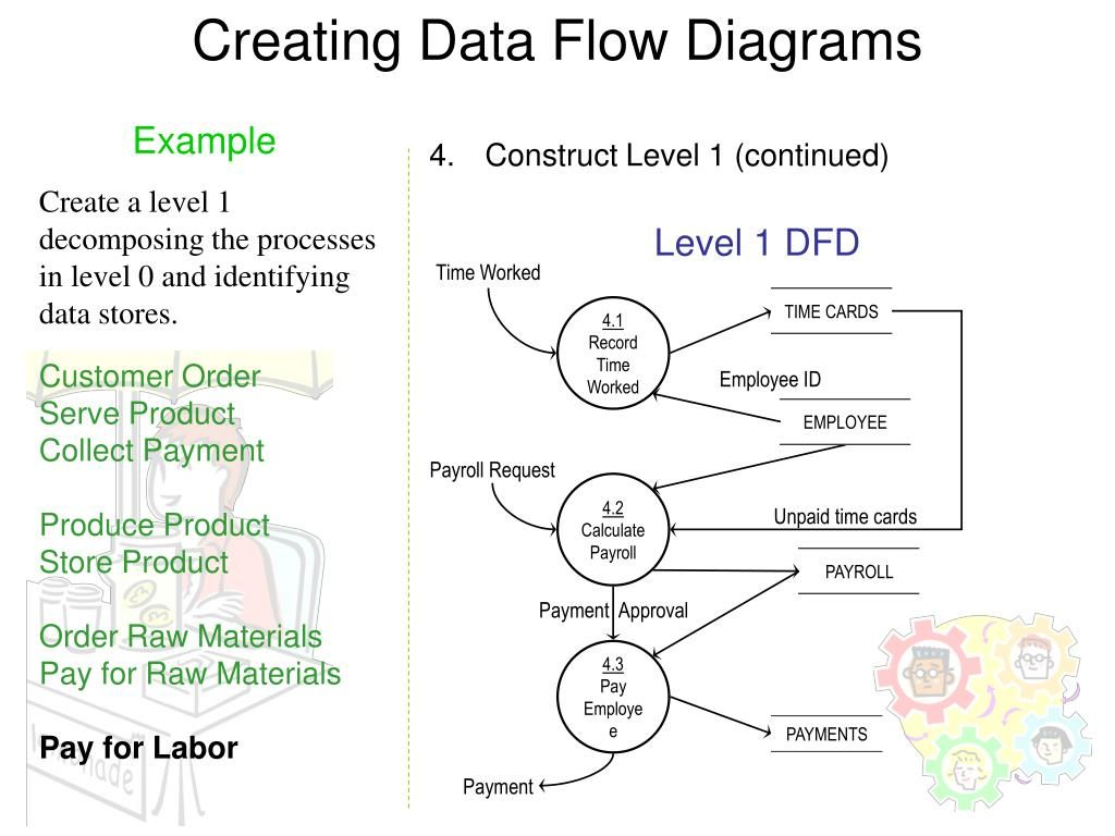 27 Stunning Data Flow Diagram Level 0 1 2 Examples Design Data