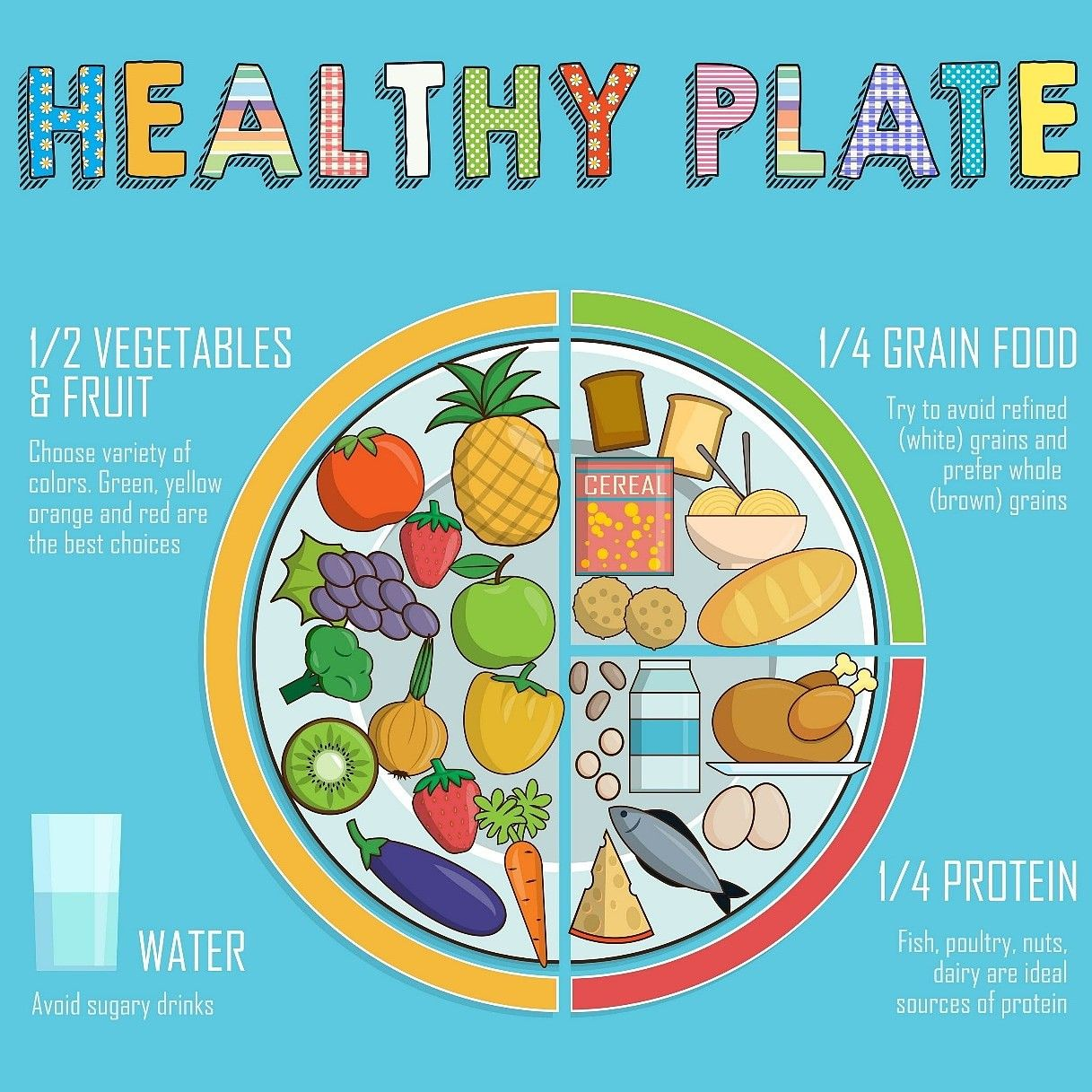 Choose Your Plate Wisely The Main Message Of The Healthy