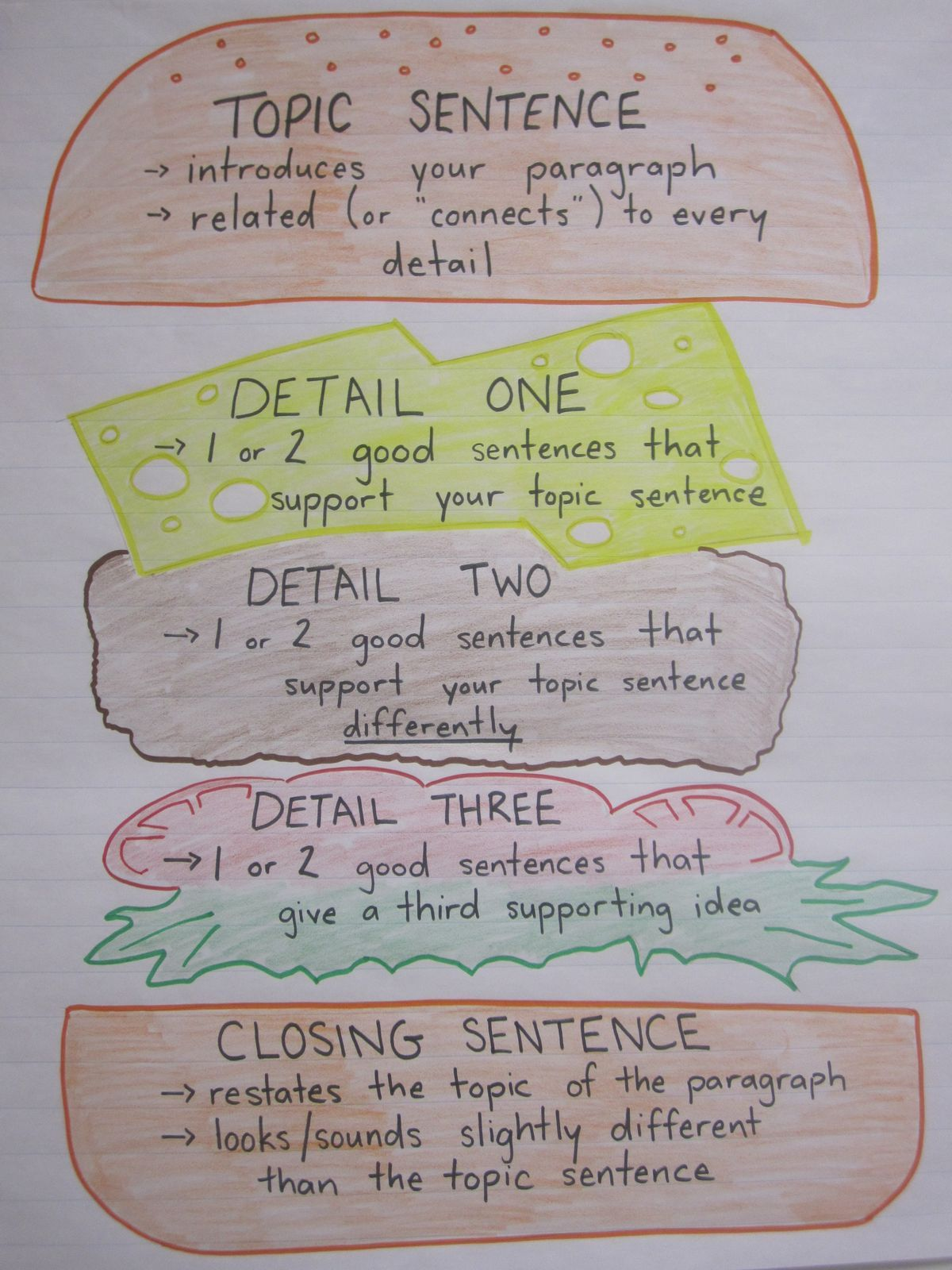 process essay outline examples