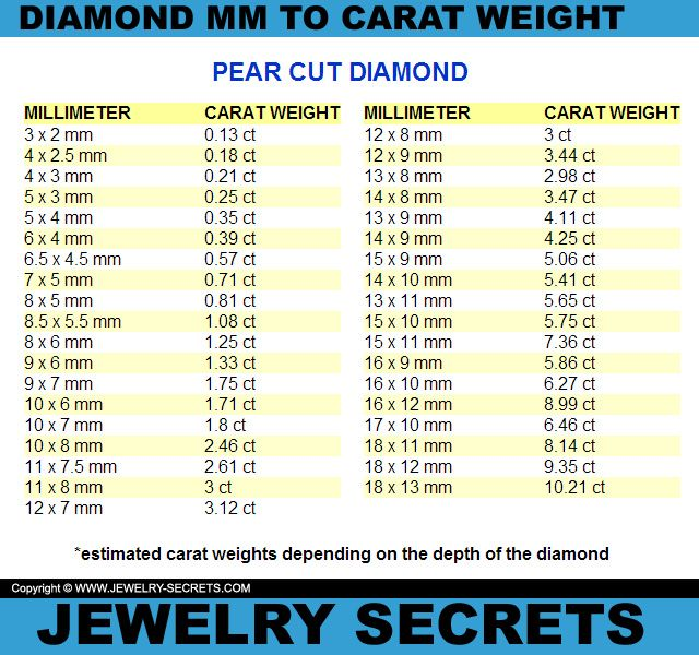 Pear Cut Diamond Mm To Carat Weight Conversion Chart  Diamond