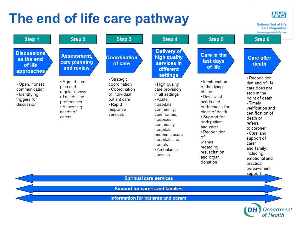 Pin on End of Life Care