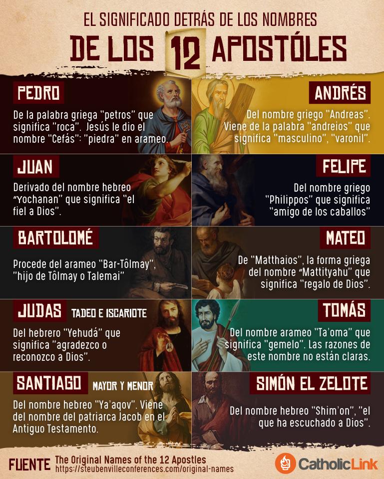 Infografía El Significado Detrás De Los Nombres De Los 12 Apóstoles Preguntas De La Biblia Apóstoles De Jesús Biblia Cristiana