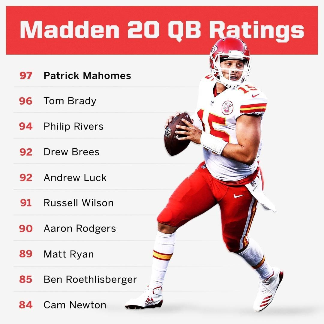 Sportscenter On Instagram Patrick Mahomes Leads All Qbs With A 97 Overall Rating In Madden 20 Madden Andrew Luck Madden Nfl