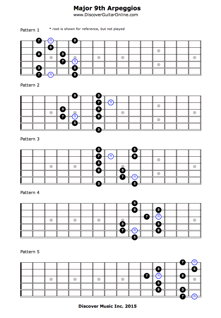 Major 9th Arpeggios Discover Guitar Online Learn To Play Guitar