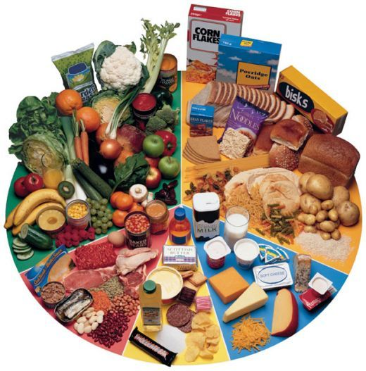 What Does a Healthy Diet Look Like? | Healthy foods, Eat healthy ...