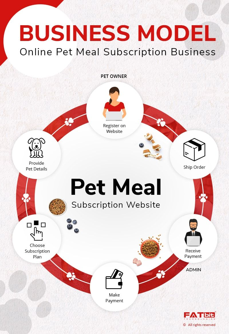 Business Model Online Meal Delivery Subscription For Pets In 2020 Online Meals Food Delivery App Food Delivery Business