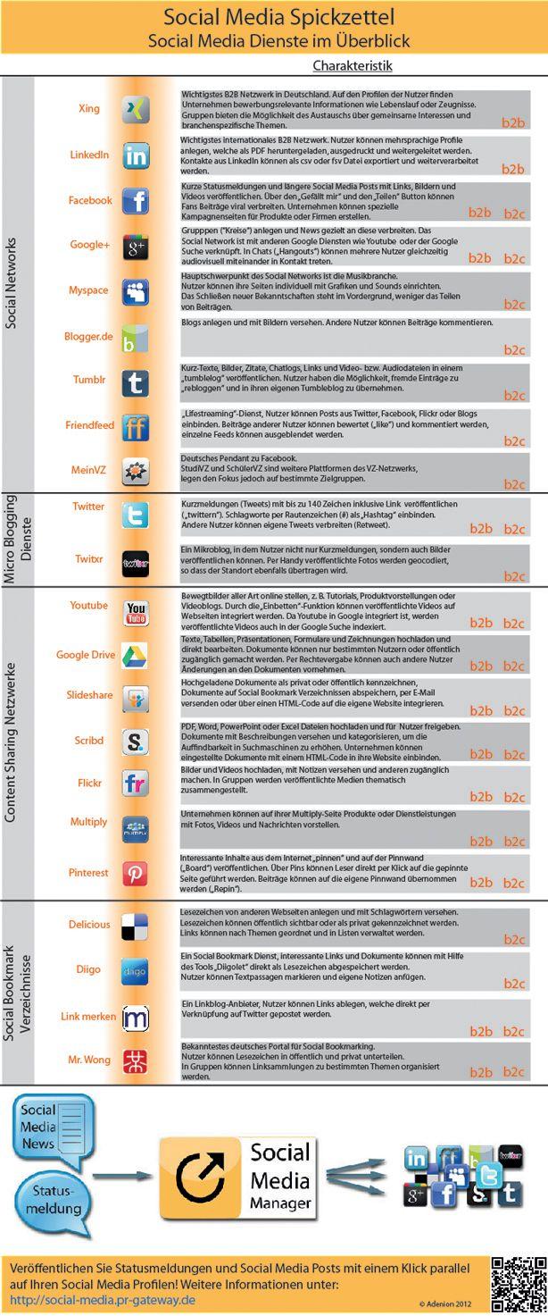 Social Media Applikationen Im Uberblick Products Gadgets Pinterest