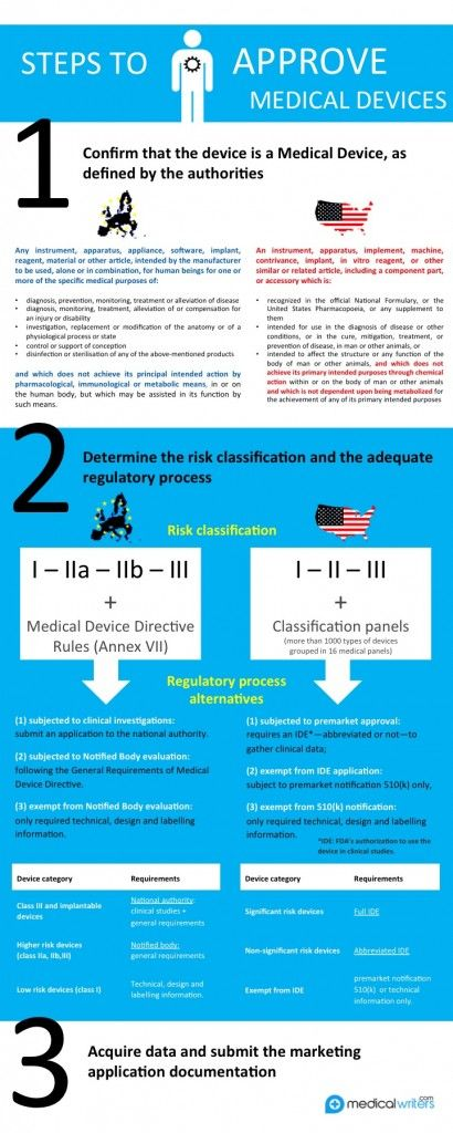 New medical devices regulation u2013 a liger in the EU legislative - medical evaluation