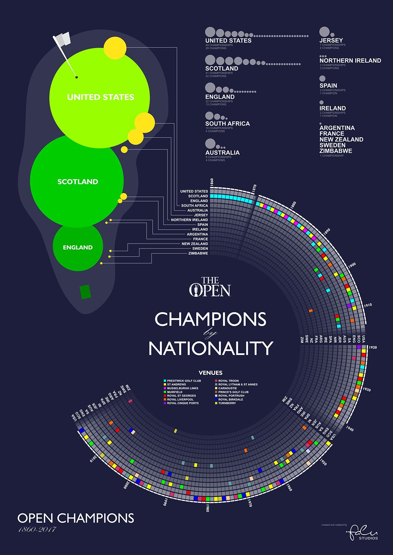 Open Champions (Portrait version) England ireland, Golf