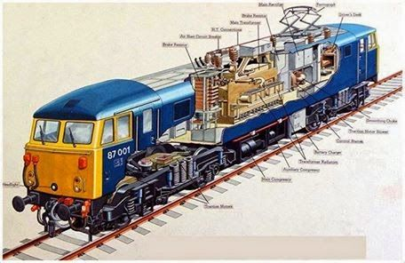 70746b8d44c13bb8b2230a6183bc47cf internal structure of an electric locomotive locomotives
