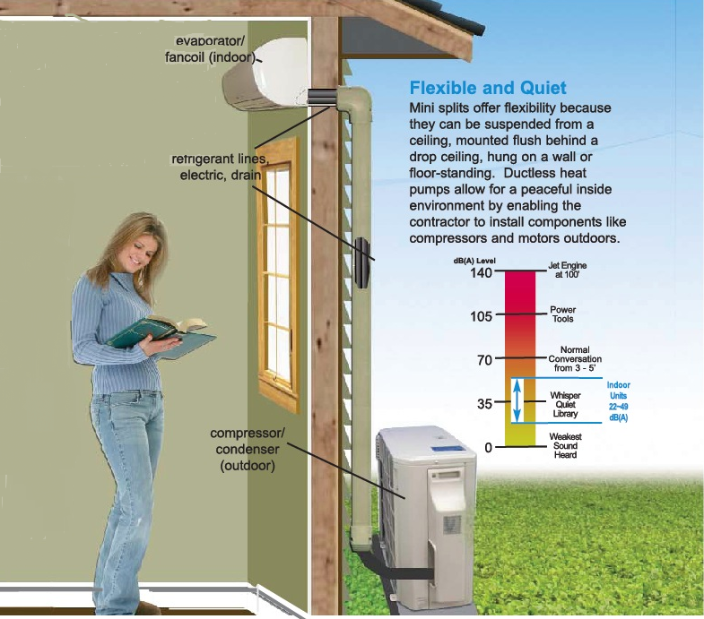 Advantages of Installing Ductless Air Conditioners From
