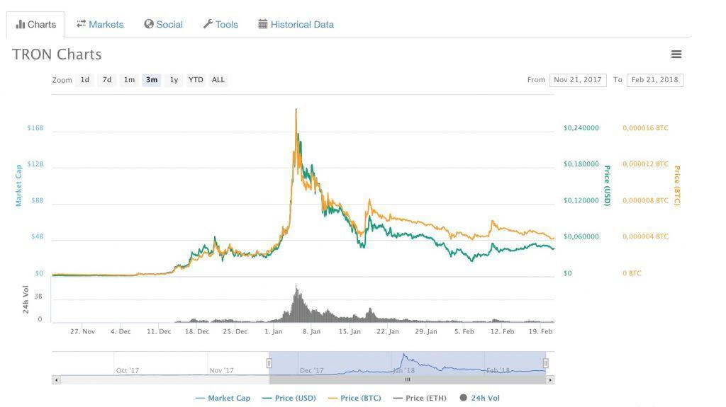0 00004 btc la usd bitcoinul ilegal de tranzacționare