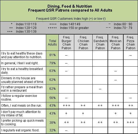 Food Table Chart  Health