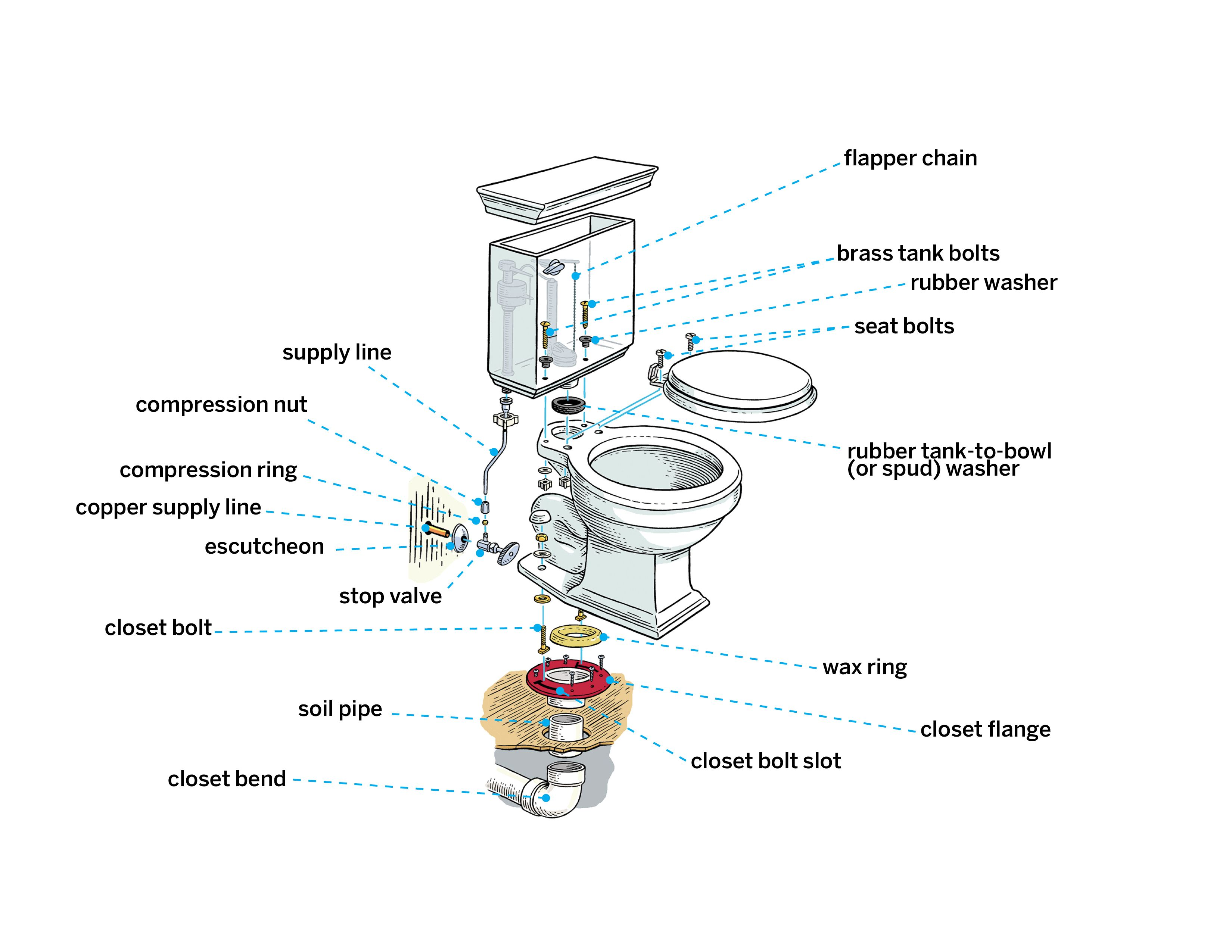 How To Install A Toilet New