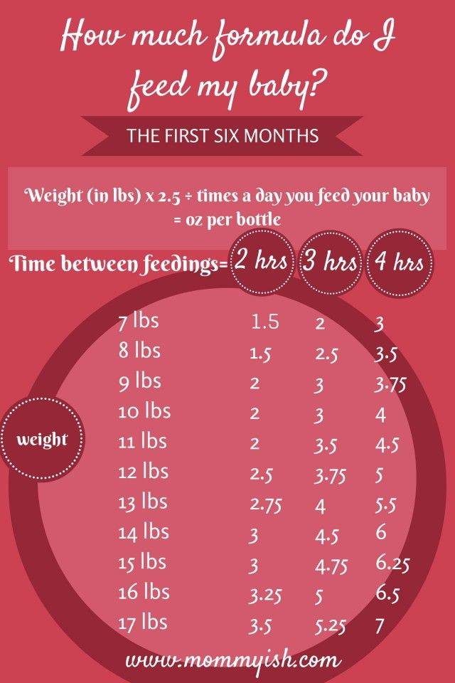 Feeding chart based on weight/time elapsed Home Pinterest