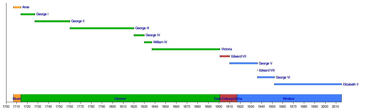 list of british monarchs history list british