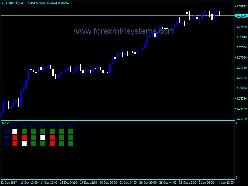 Pin on Free Forex MT4 Indicators