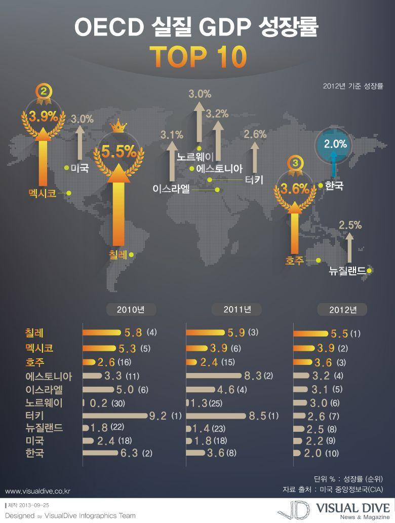 """[인포그래픽] GDP 성장률 'TOP10'...한국 몇 위? #GDP / #Infographic"""" ⓒ 비주얼다이브 무단 복사·전재·재배포 금지"""